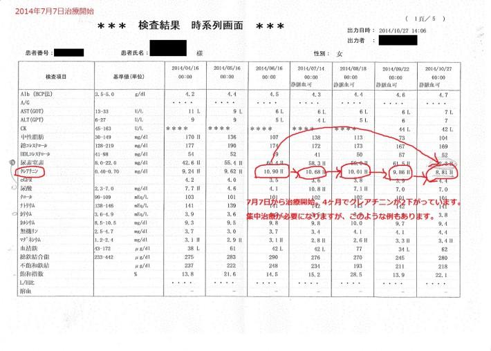 腎不全の治療改善データカルテ120