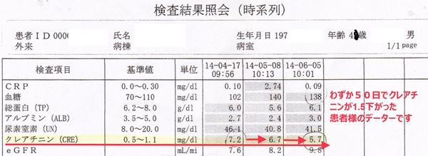 腎不全治療改善データカルテ107