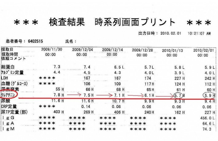 腎不全治療の改善データカルテ4